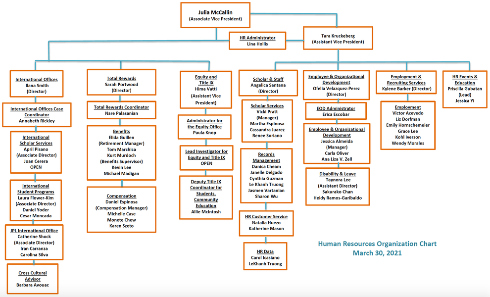 org chart for Human Resources department
