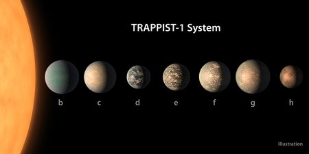 Artist's concept of seven TRAPPIST-1 planets