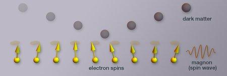 Diagram of dark matter and magnons